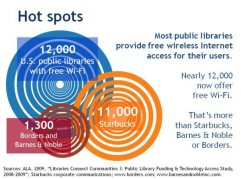 Hot spots at library
